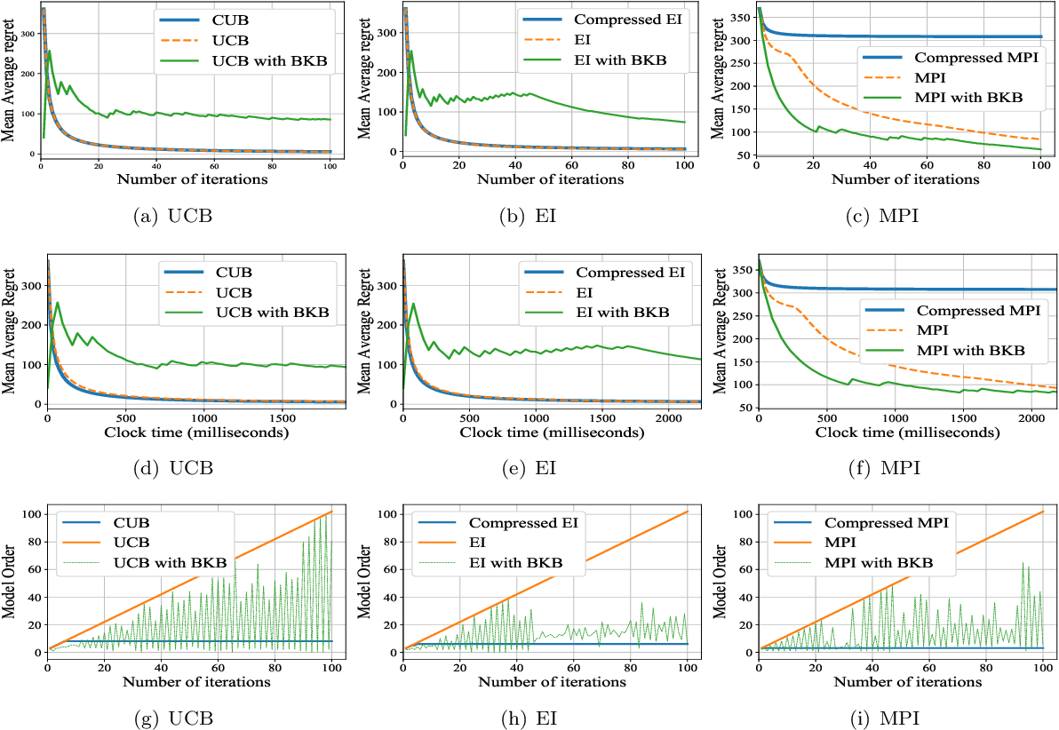 Figure 4 for Efficient Gaussian Process Bandits by Believing only Informative Actions