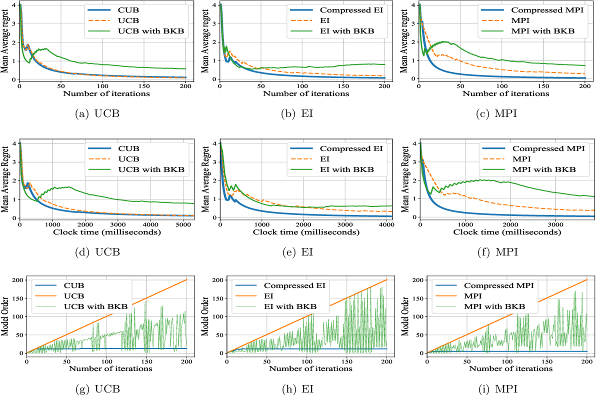 Figure 1 for Efficient Gaussian Process Bandits by Believing only Informative Actions