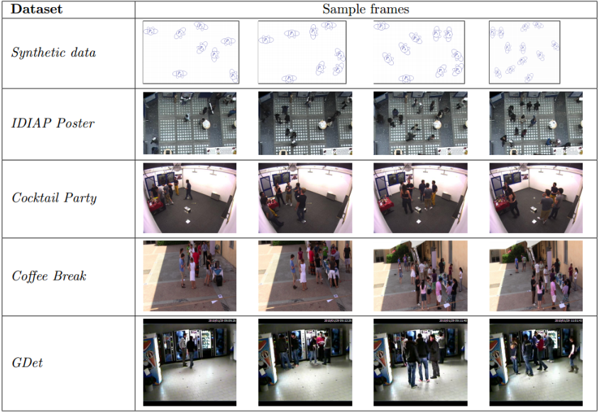 Figure 3 for F-formation Detection: Individuating Free-standing Conversational Groups in Images