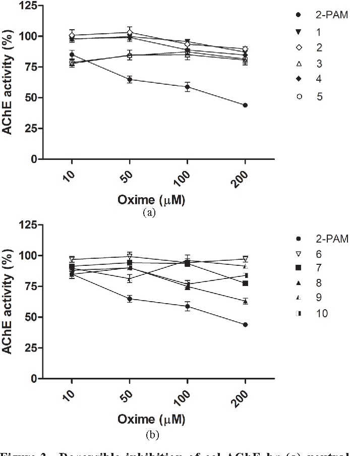 In Vitro Evaluation Of Neutral Oximes As Reactivators Of Parathion