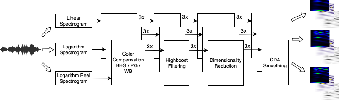 Figure 2 for A Robust Approach for Securing Audio Classification Against Adversarial Attacks