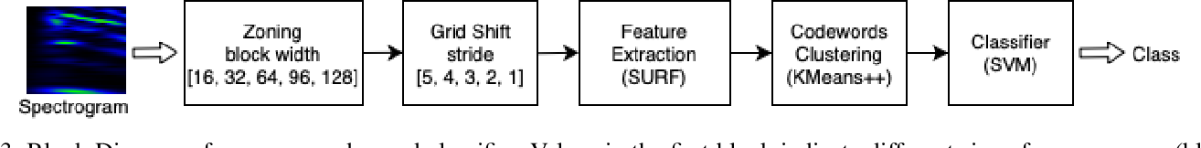 Figure 3 for A Robust Approach for Securing Audio Classification Against Adversarial Attacks