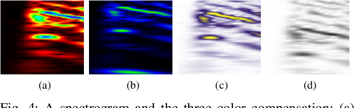 Figure 4 for A Robust Approach for Securing Audio Classification Against Adversarial Attacks