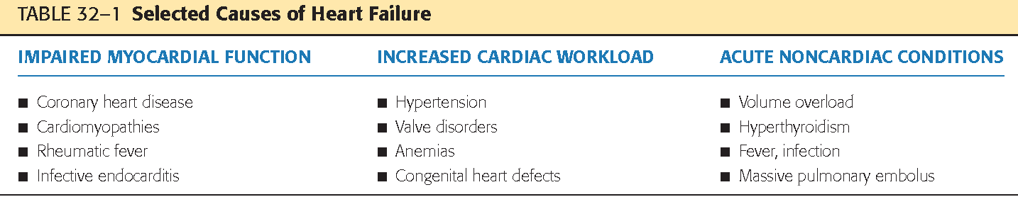 Nursing Care Of Clients With Cardiac Disorders Apply Knowledge Of