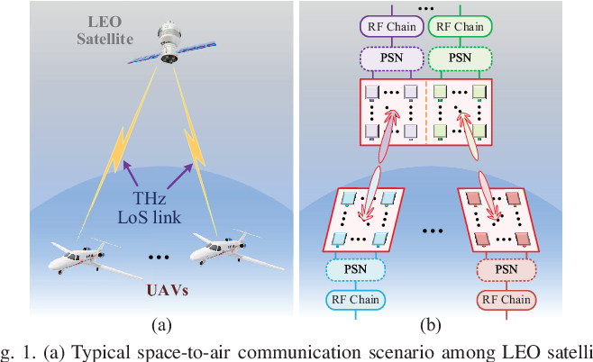 Figure 1 for Angle Estimation for Terahertz Ultra-Massive MIMO-Based Space-to-Air Communications