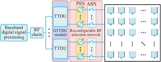 Figure 2 for Angle Estimation for Terahertz Ultra-Massive MIMO-Based Space-to-Air Communications