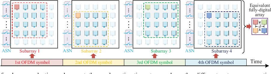 Figure 3 for Angle Estimation for Terahertz Ultra-Massive MIMO-Based Space-to-Air Communications