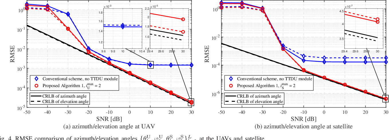 Figure 4 for Angle Estimation for Terahertz Ultra-Massive MIMO-Based Space-to-Air Communications