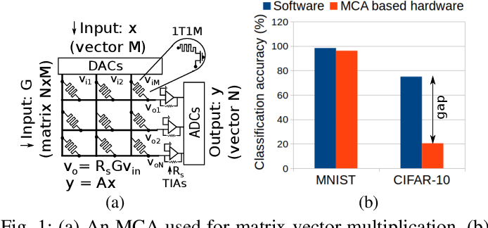 Figure 1 for Representable Matrices: Enabling High Accuracy Analog Computation for Inference of DNNs using Memristors