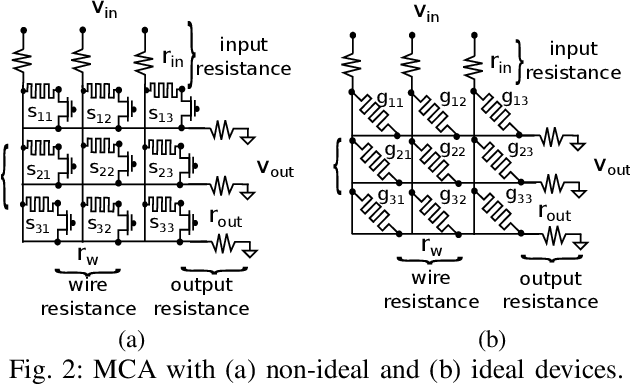 Figure 2 for Representable Matrices: Enabling High Accuracy Analog Computation for Inference of DNNs using Memristors