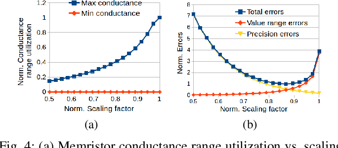 Figure 4 for Representable Matrices: Enabling High Accuracy Analog Computation for Inference of DNNs using Memristors