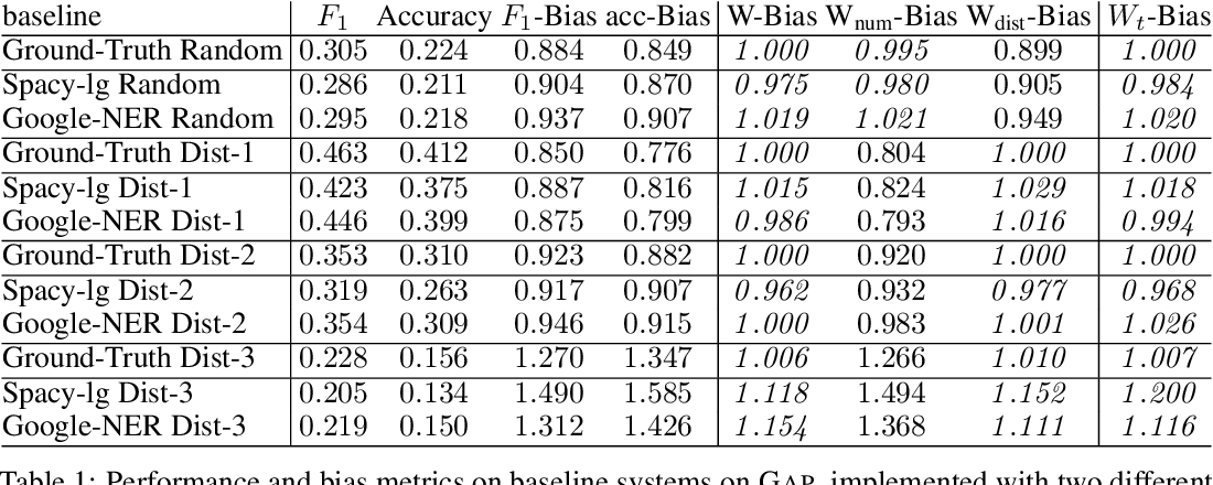 Figure 1 for The Gap on GAP: Tackling the Problem of Differing Data Distributions in Bias-Measuring Datasets