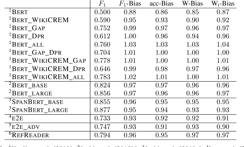 Figure 3 for The Gap on GAP: Tackling the Problem of Differing Data Distributions in Bias-Measuring Datasets