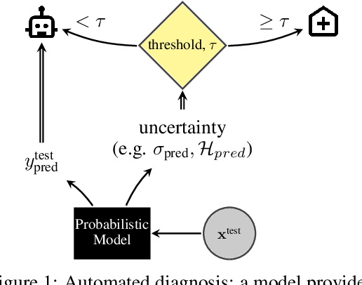 Figure 1 for A Systematic Comparison of Bayesian Deep Learning Robustness in Diabetic Retinopathy Tasks