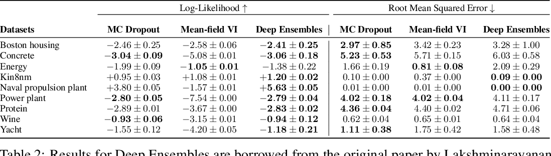 Figure 4 for A Systematic Comparison of Bayesian Deep Learning Robustness in Diabetic Retinopathy Tasks