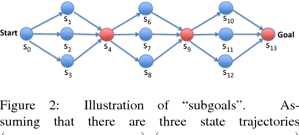 Figure 3 for Subgoal Discovery for Hierarchical Dialogue Policy Learning