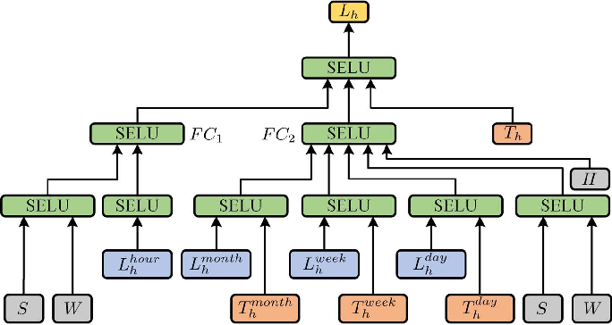 Figure 1 for Short-term Load Forecasting with Deep Residual Networks