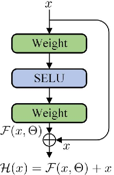 Figure 2 for Short-term Load Forecasting with Deep Residual Networks