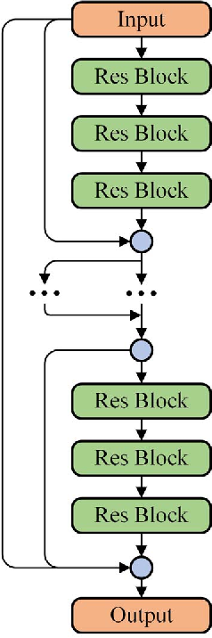 Figure 3 for Short-term Load Forecasting with Deep Residual Networks