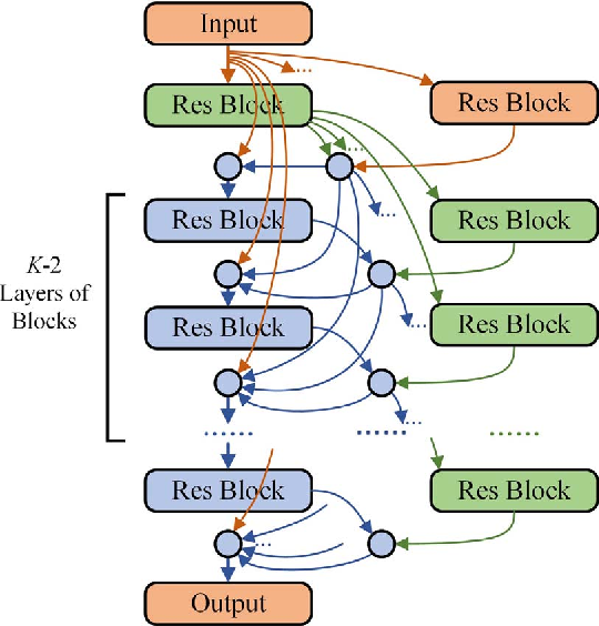 Figure 4 for Short-term Load Forecasting with Deep Residual Networks