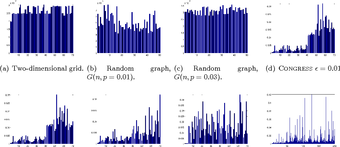 Figure 1 for Localization on low-order eigenvectors of data matrices