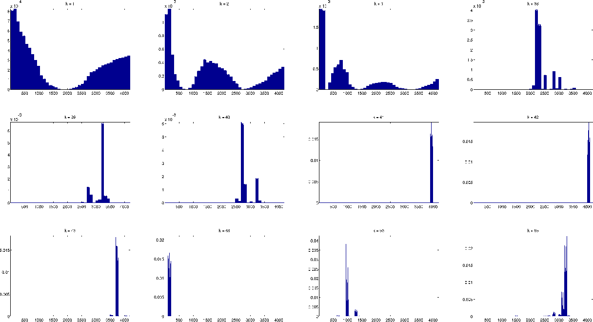 Figure 3 for Localization on low-order eigenvectors of data matrices