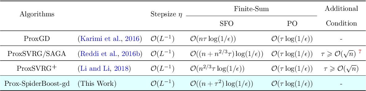 Figure 4 for SpiderBoost: A Class of Faster Variance-reduced Algorithms for Nonconvex Optimization