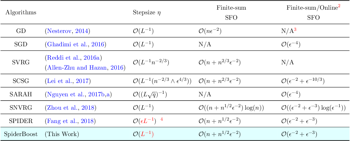 Figure 1 for SpiderBoost: A Class of Faster Variance-reduced Algorithms for Nonconvex Optimization