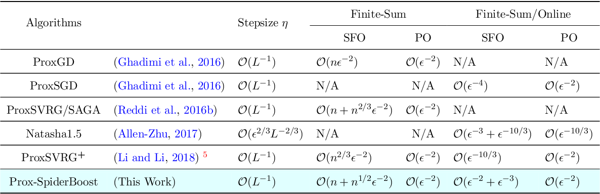 Figure 3 for SpiderBoost: A Class of Faster Variance-reduced Algorithms for Nonconvex Optimization