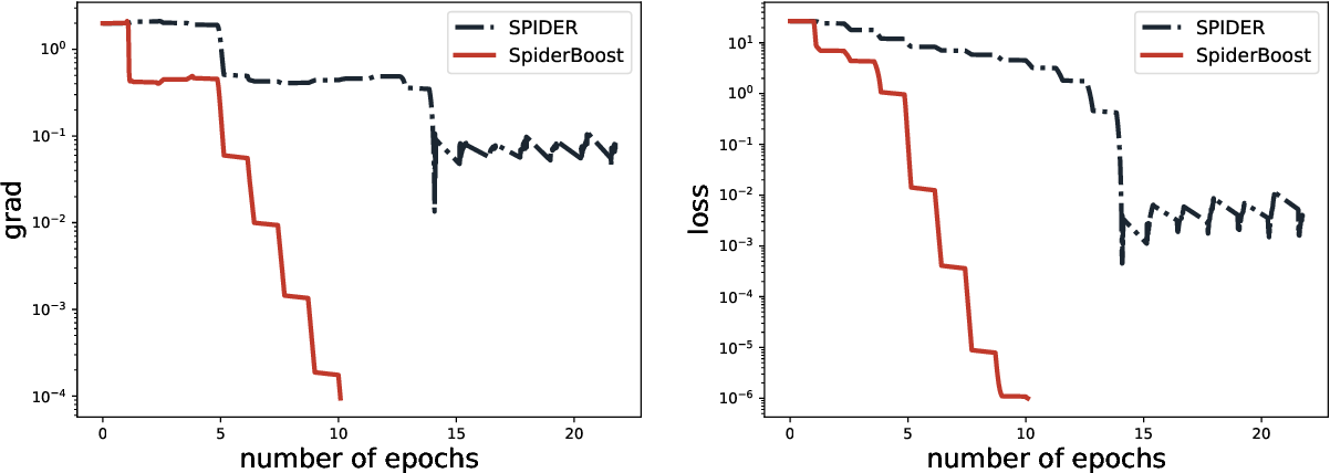 Figure 2 for SpiderBoost: A Class of Faster Variance-reduced Algorithms for Nonconvex Optimization