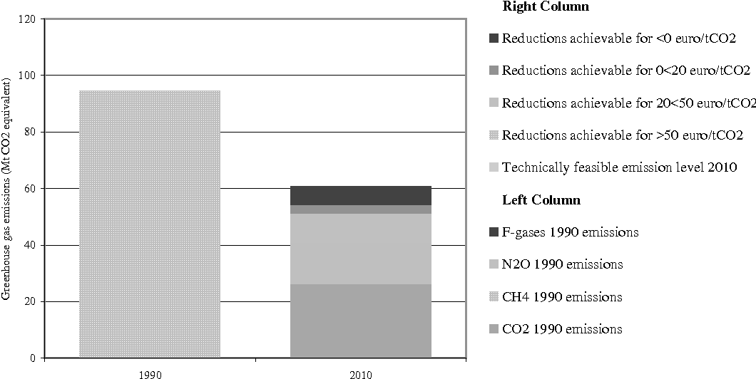 Economic Evaluation Of Sectoral Emission Reduction Objectives For