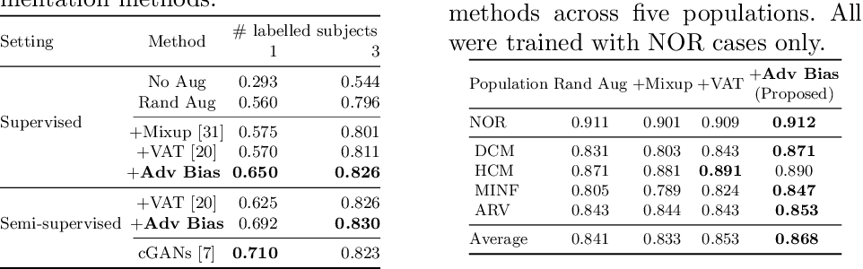Figure 2 for Realistic Adversarial Data Augmentation for MR Image Segmentation