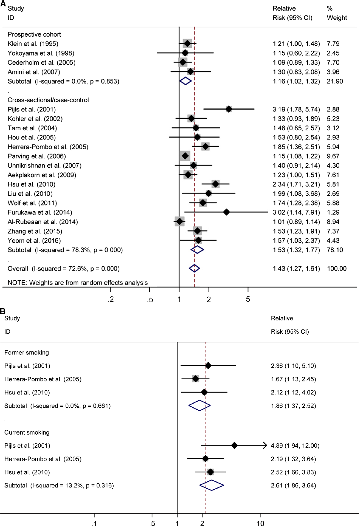 Cigarette smoking and risk of albuminuria in patients with