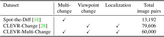 Figure 2 for Describing and Localizing Multiple Changes with Transformers