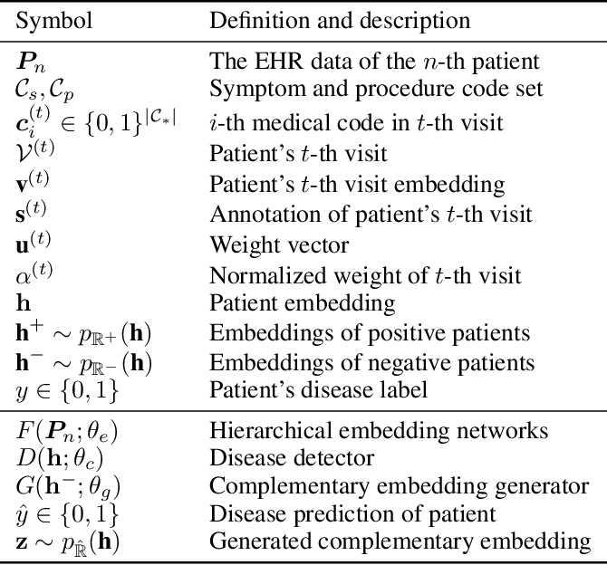 Figure 1 for CONAN: Complementary Pattern Augmentation for Rare Disease Detection