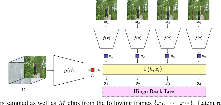 Figure 3 for Skip-Clip: Self-Supervised Spatiotemporal Representation Learning by Future Clip Order Ranking