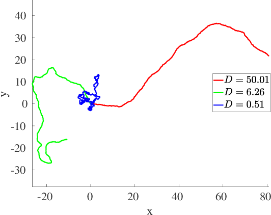 Figure 1 for Non-Uniform Robot Densities in Vibration Driven Swarms Using Phase Separation Theory