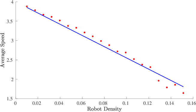 Figure 2 for Non-Uniform Robot Densities in Vibration Driven Swarms Using Phase Separation Theory