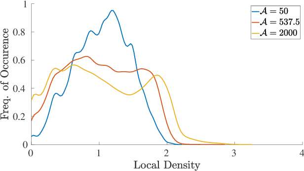Figure 4 for Non-Uniform Robot Densities in Vibration Driven Swarms Using Phase Separation Theory