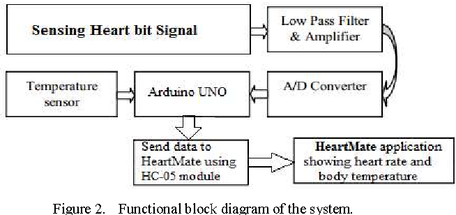 Figure 9 from continuous heart rate and body temperature monitoring figure 2 ccuart Image collections