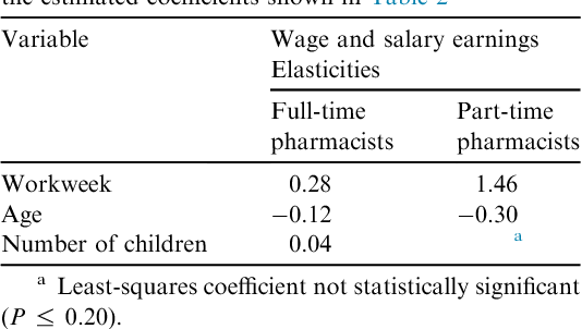Table 3 from Pharmacists' wages and salaries: The part-time