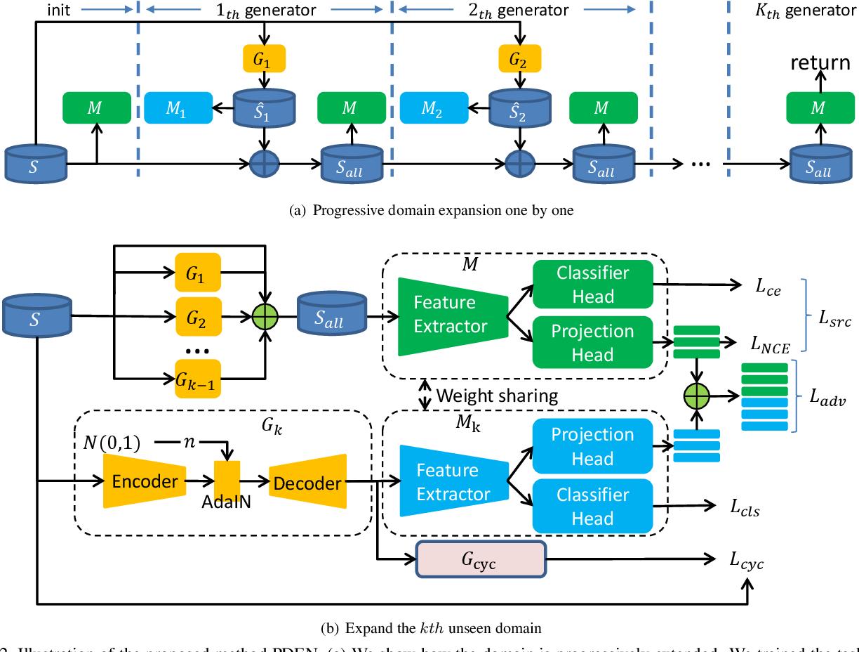Figure 3 for Progressive Domain Expansion Network for Single Domain Generalization