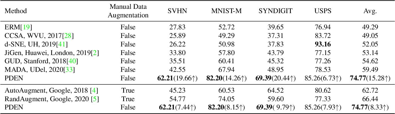 Figure 2 for Progressive Domain Expansion Network for Single Domain Generalization
