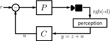 Figure 3 for How Are Learned Perception-Based Controllers Impacted by the Limits of Robust Control?