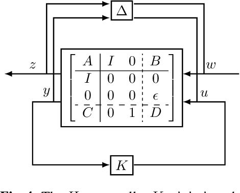 Figure 4 for How Are Learned Perception-Based Controllers Impacted by the Limits of Robust Control?