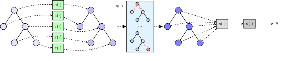 Figure 1 for Simulating Execution Time of Tensor Programs using Graph Neural Networks