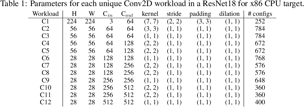 Figure 2 for Simulating Execution Time of Tensor Programs using Graph Neural Networks