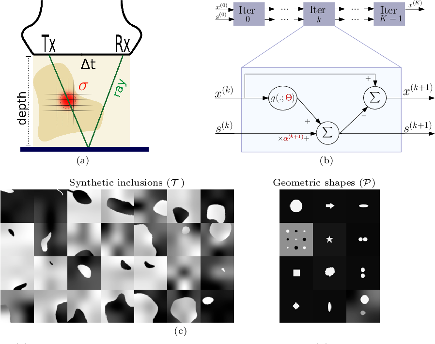 Figure 1 for Image Reconstruction via Variational Network for Real-Time Hand-Held Sound-Speed Imaging