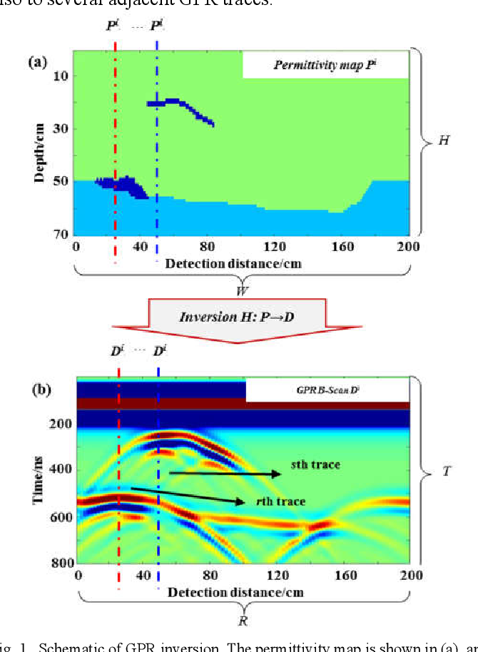 Figure 1 for GPRInvNet: Deep Learning-Based Ground Penetrating Radar Data Inversion for Tunnel Lining