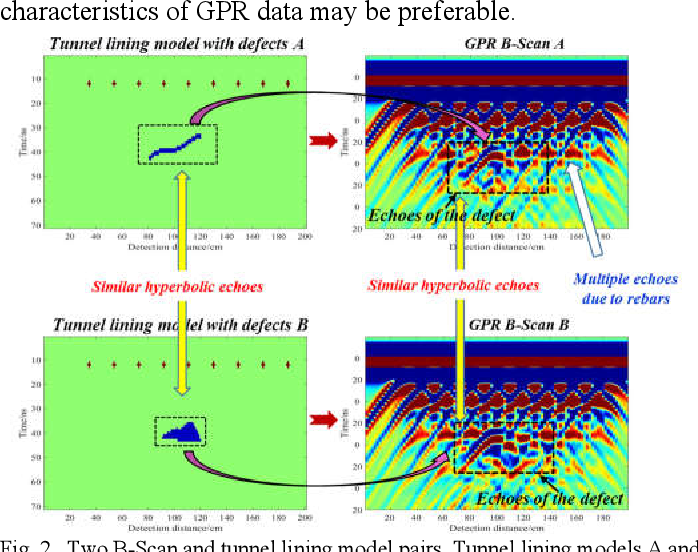 Figure 4 for GPRInvNet: Deep Learning-Based Ground Penetrating Radar Data Inversion for Tunnel Lining